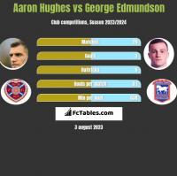 Aaron Hughes vs George Edmundson h2h player stats