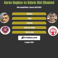 Aaron Hughes vs Hatem Abd Elhamed h2h player stats