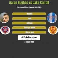 Aaron Hughes vs Jake Carroll h2h player stats