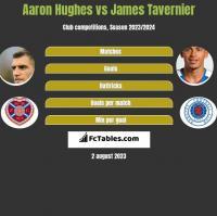Aaron Hughes vs James Tavernier h2h player stats