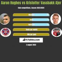 Aaron Hughes vs Kristoffer Vassbakk Ajer h2h player stats