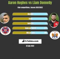 Aaron Hughes vs Liam Donnelly h2h player stats