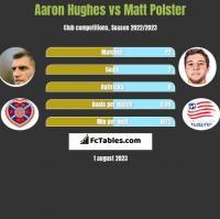 Aaron Hughes vs Matt Polster h2h player stats