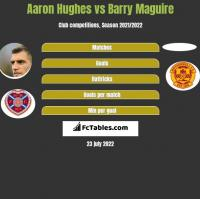 Aaron Hughes vs Barry Maguire h2h player stats
