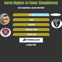 Aaron Hughes vs Conor Shaughnessy h2h player stats