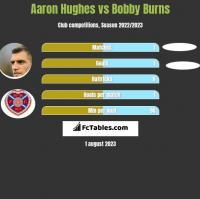Aaron Hughes vs Bobby Burns h2h player stats
