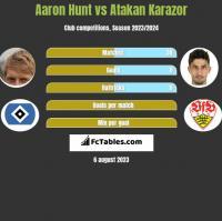Aaron Hunt vs Atakan Karazor h2h player stats