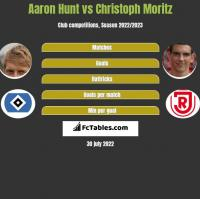 Aaron Hunt vs Christoph Moritz h2h player stats