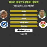 Aaron Hunt vs Daniel Didavi h2h player stats