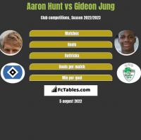 Aaron Hunt vs Gideon Jung h2h player stats