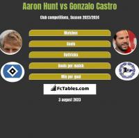 Aaron Hunt vs Gonzalo Castro h2h player stats