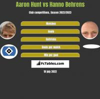 Aaron Hunt vs Hanno Behrens h2h player stats