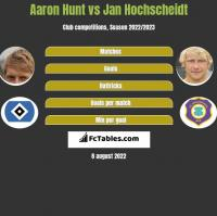 Aaron Hunt vs Jan Hochscheidt h2h player stats