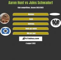Aaron Hunt vs Jules Schwadorf h2h player stats