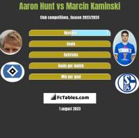 Aaron Hunt vs Marcin Kaminski h2h player stats
