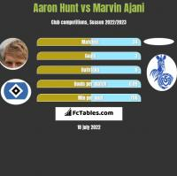 Aaron Hunt vs Marvin Ajani h2h player stats