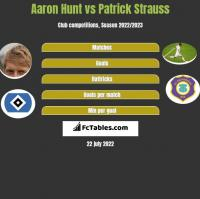 Aaron Hunt vs Patrick Strauss h2h player stats