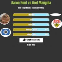 Aaron Hunt vs Orel Mangala h2h player stats