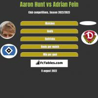 Aaron Hunt vs Adrian Fein h2h player stats