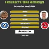 Aaron Hunt vs Fabian Nuernberger h2h player stats