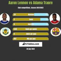 Aaron Lennon vs Adama Traore h2h player stats