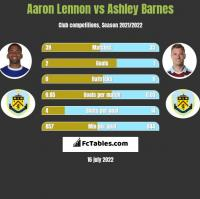 Aaron Lennon vs Ashley Barnes h2h player stats