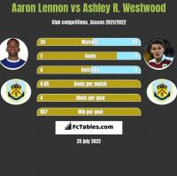 Aaron Lennon vs Ashley R. Westwood h2h player stats