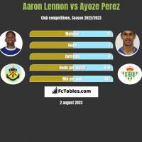 Aaron Lennon vs Ayoze Perez h2h player stats