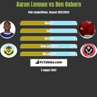 Aaron Lennon vs Ben Osborn h2h player stats