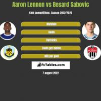 Aaron Lennon vs Besard Sabovic h2h player stats