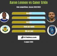 Aaron Lennon vs Caner Erkin h2h player stats