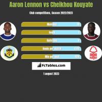 Aaron Lennon vs Cheikhou Kouyate h2h player stats