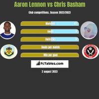 Aaron Lennon vs Chris Basham h2h player stats