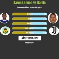 Aaron Lennon vs Danilo h2h player stats