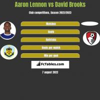 Aaron Lennon vs David Brooks h2h player stats