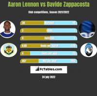 Aaron Lennon vs Davide Zappacosta h2h player stats
