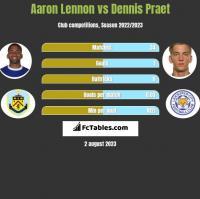 Aaron Lennon vs Dennis Praet h2h player stats