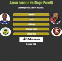 Aaron Lennon vs Diego Perotti h2h player stats