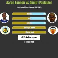 Aaron Lennon vs Dimitri Foulquier h2h player stats