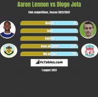 Aaron Lennon vs Diogo Jota h2h player stats
