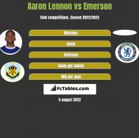 Aaron Lennon vs Emerson h2h player stats