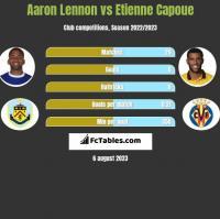 Aaron Lennon vs Etienne Capoue h2h player stats