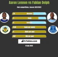 Aaron Lennon vs Fabian Delph h2h player stats