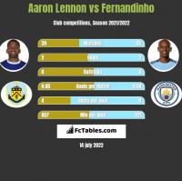 Aaron Lennon vs Fernandinho h2h player stats