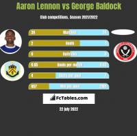 Aaron Lennon vs George Baldock h2h player stats