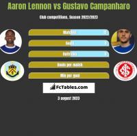 Aaron Lennon vs Gustavo Campanharo h2h player stats