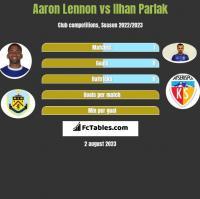 Aaron Lennon vs Ilhan Parlak h2h player stats