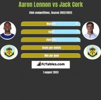 Aaron Lennon vs Jack Cork h2h player stats