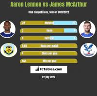 Aaron Lennon vs James McArthur h2h player stats