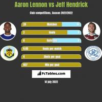 Aaron Lennon vs Jeff Hendrick h2h player stats